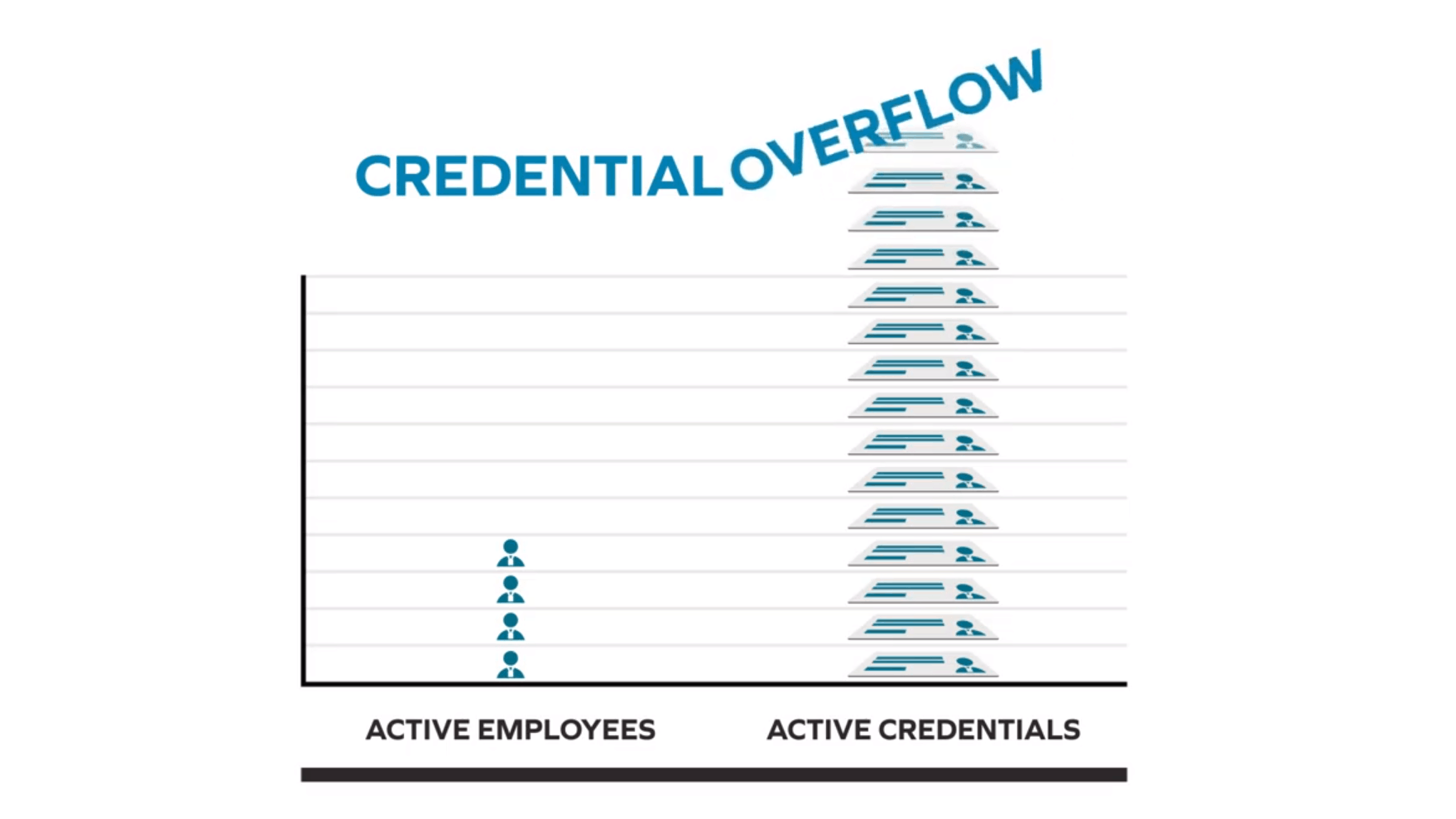 BadgePass Credential Overflow graphic